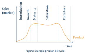 Figure: Example product lifecycle