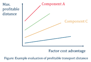 Figure: Example evaluation of profitable transport distance