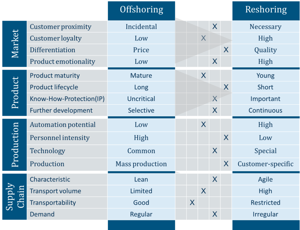 Figure: Quick-check reshoring strategy
